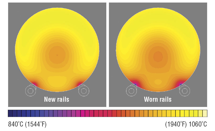 Thermal effects of skid-rail wear