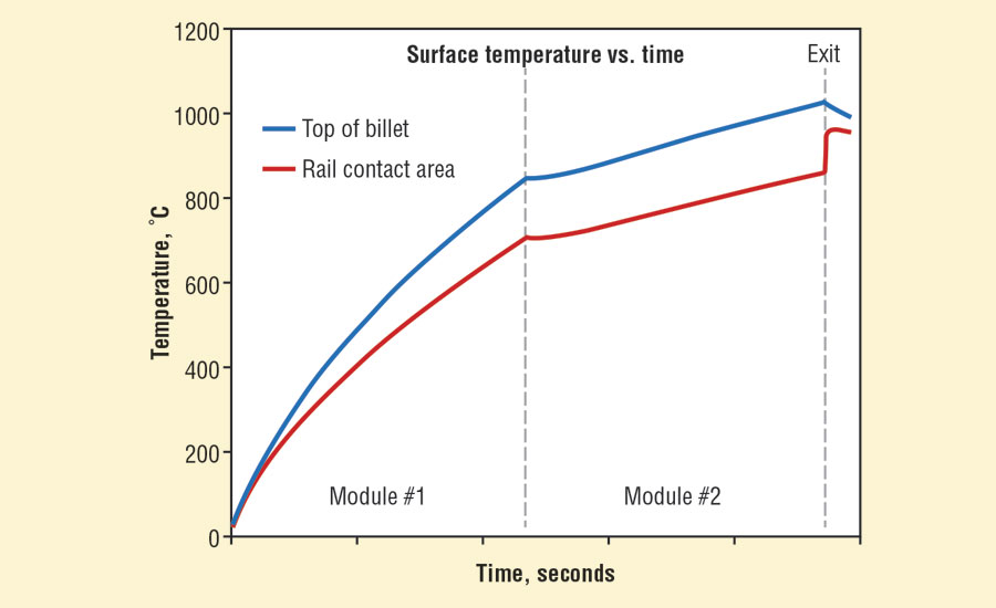 Surface temperature non-uniformity decreases relatively quickly