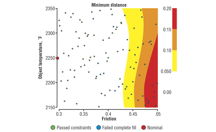 Two-dimensional surface-response plots show conditions under which a process can achieve robustness
