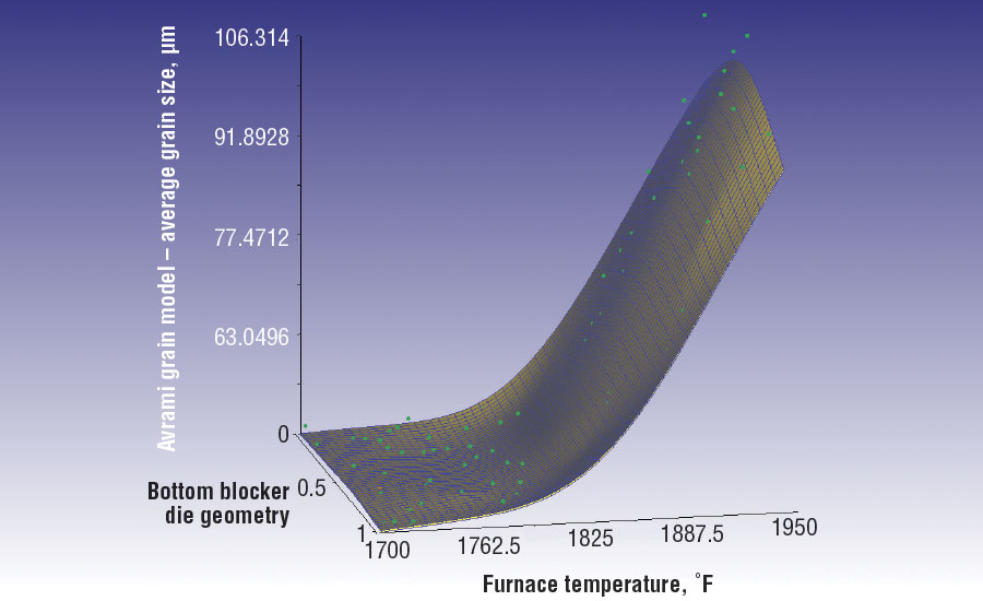 Grain-size modeling is possible with modern modeling technology