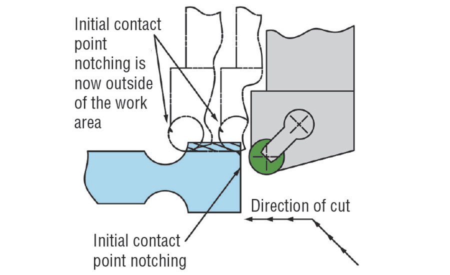 Illustration technique to eliminate notchwear in a cutting operation