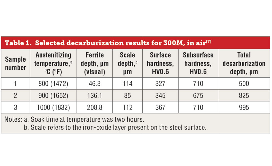 Selected decarbuization results for 300M