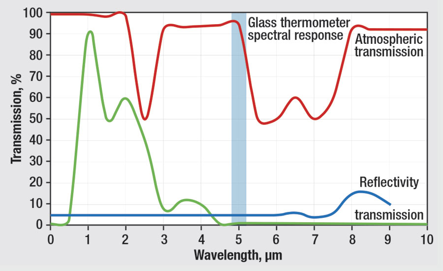 Glass reflectivity and transmission
