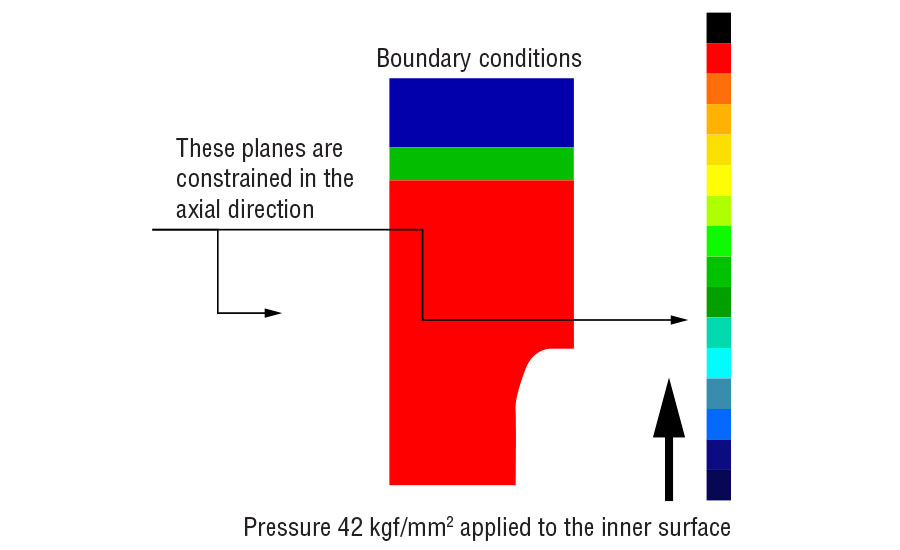 This schematic shows the composite die boundary conditions