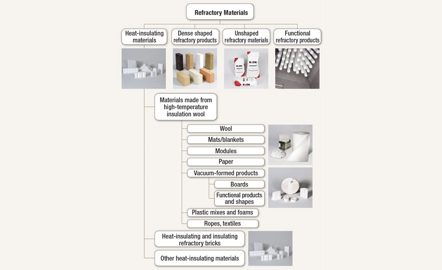Classification of refractory materials