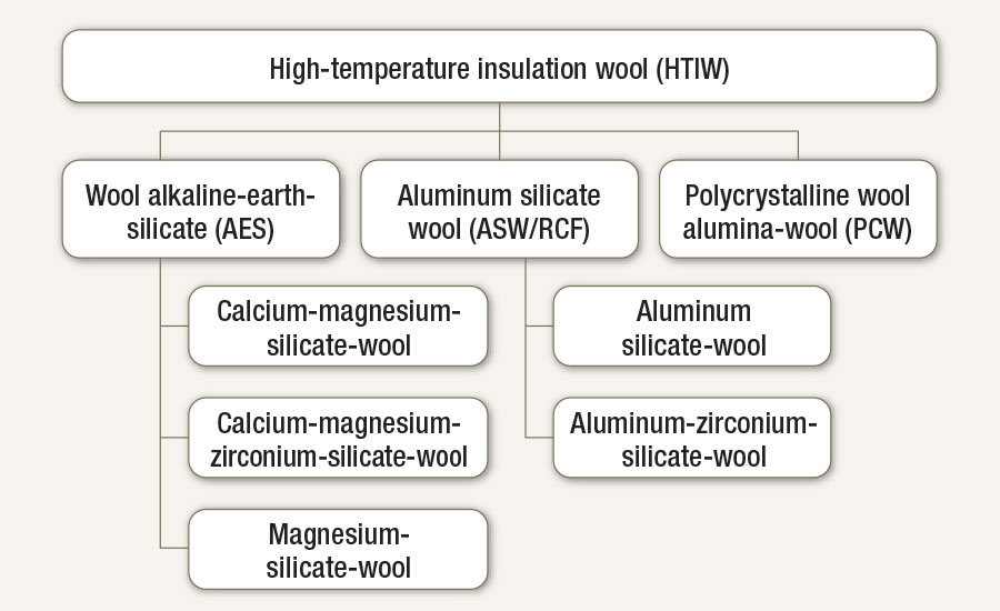 Overview of high-temperature insulation wools (HTIW)