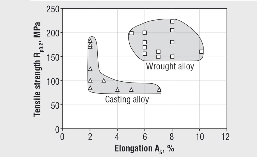 Strength and elongation of cast and wrought magnesium alloys