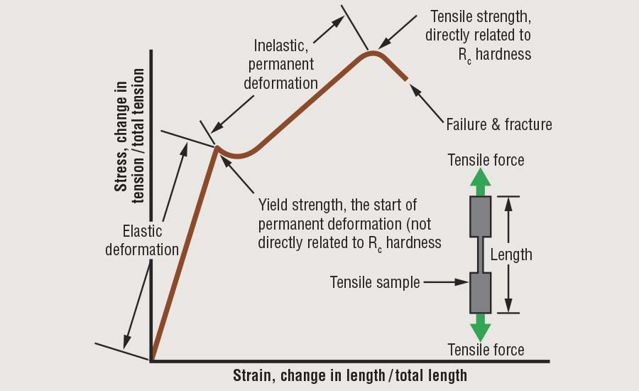 Stress-Versus-Strain Graph for Tool Steels