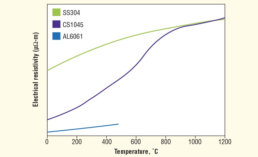 Electrical resistivity vs. temperature