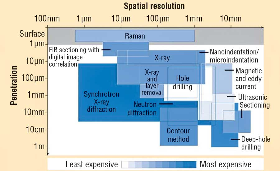 Measurement penetration vs. spatial resolution for various residual-stress