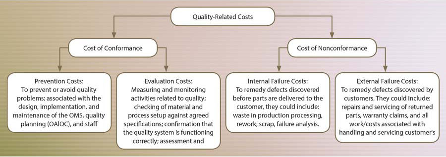 Quality-related Costs