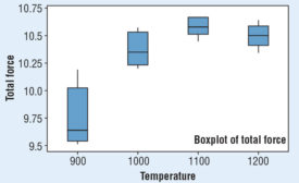 Part-to-part variation of five parts under temperature