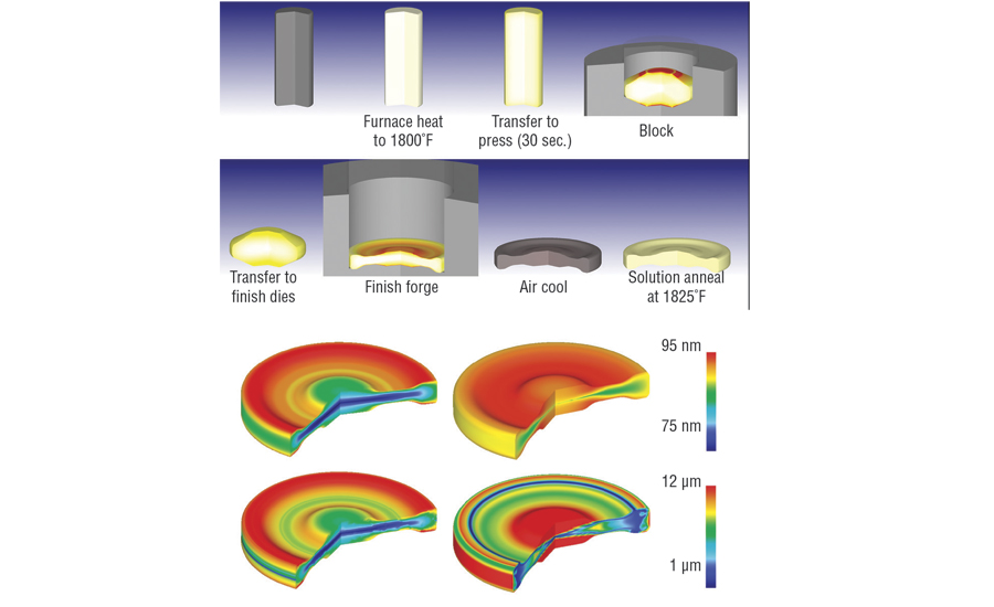 Process-chain modeling for a turbine-disk forging