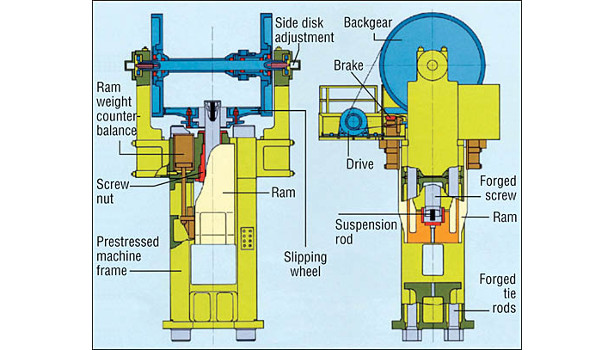 Schematic of a typical friction screw press