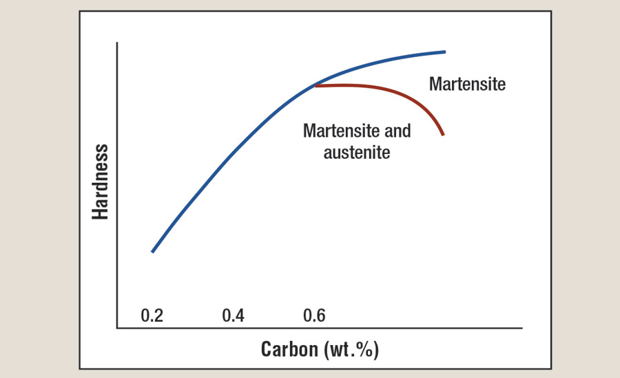 Schematic of the effect of carbon content (wt%)