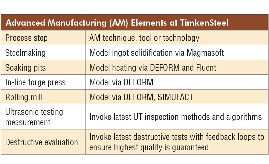 Advanced manufacturing (AM) elements at TimkenSteel